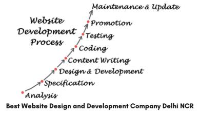 Top Website Development and Designing Company Delhi NCR